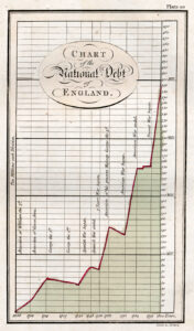 Line chart from William Playfair, Commercial and Political Atlas, 1786